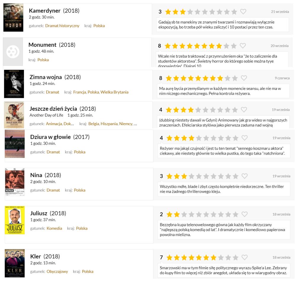 Moje szybkie opinie na temat tegorocznych produkcji na Filmwebie. Klik by powiększyć.