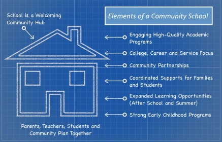 Illustration C: AVEY Blueprint of a Community School