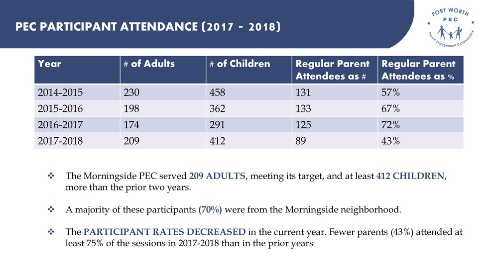 While PEC continued to serve its target number of families, a decrease in parents' regular attendance supported our analysis that the PEC needed to broaden its scope (both in programming and geography) to meet parent needs in year 5 of this work.