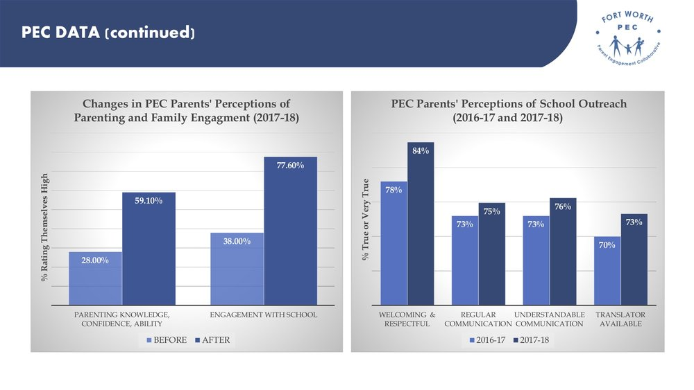The PEC sought to build on stronger parent/school connections in year 5 of the collaborative.