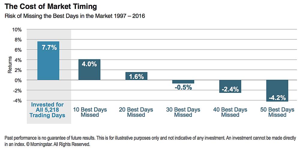 cost of market timinig.png