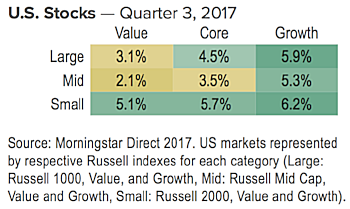 US Stocks Q3 2017.png