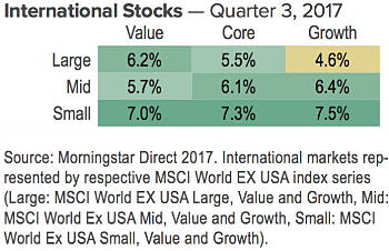 International Stocks Q3 2017.png