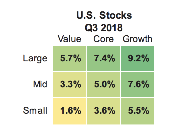 Source: Morningstar Direct 2018. U.S. markets represented by respective Russell indexes for each category (Large: Russell 1000, Value, and Growth, Mid: Russell Mid Cap, Value, and Growth, Small: Russell 2000, Value, and Growth).