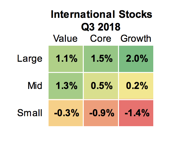 Source: Morningstar Direct 2018. International markets represented by respective MSCI World EX USA index series (Large: MSCI World EX USA Large, Value and Growth, Mid: MSCI World Ex USA Mid, Value, and Growth, Small: MSCI World Ex USA Small, Value, and Growth).