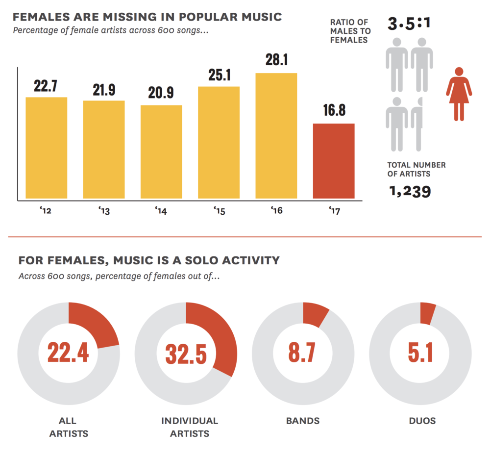 "Source: Annenberg Inclusion Initiative, The Music Coalition,   "" Inclusion in the Recording Studio? Gender and Race/Ethnicity of Artists, Songwriters & Producers across 600 Popular Songs from 2012-2017"