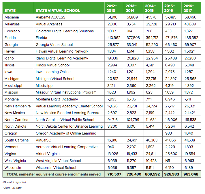 Table 2: State virtual school enrollment numbers