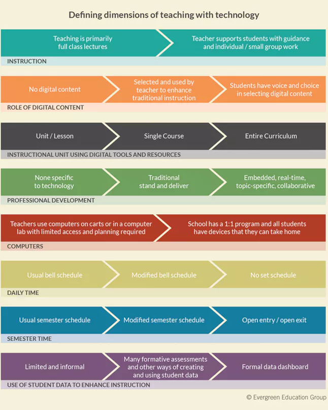 Defining dimensions of digital learning. Source: Evergreen Education. Full size image  here .