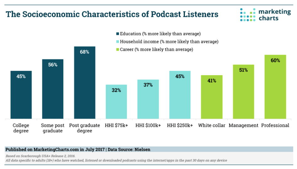 Podcast listeners have money to spend. On you! -