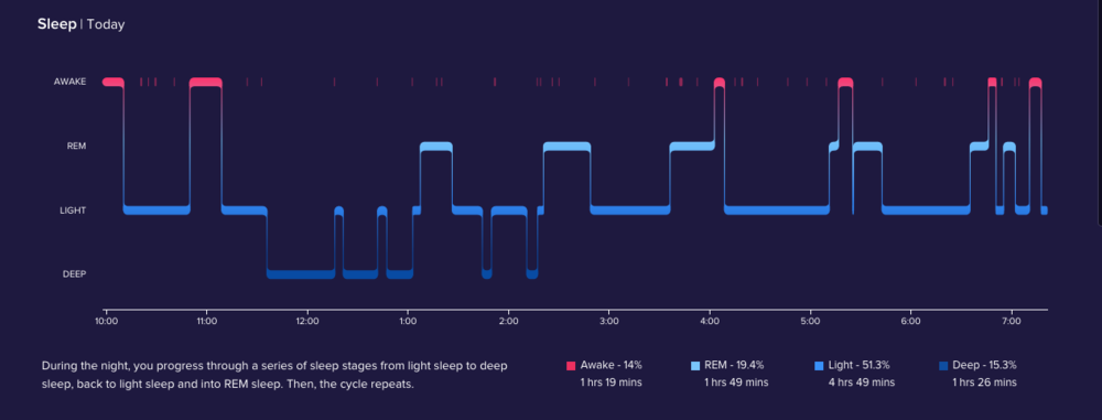 This is my sleep, recorded by my Fitbit. I experienced ZERO deep sleep after around 2:15am.