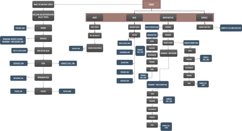 JNL Media Co. Sitemap