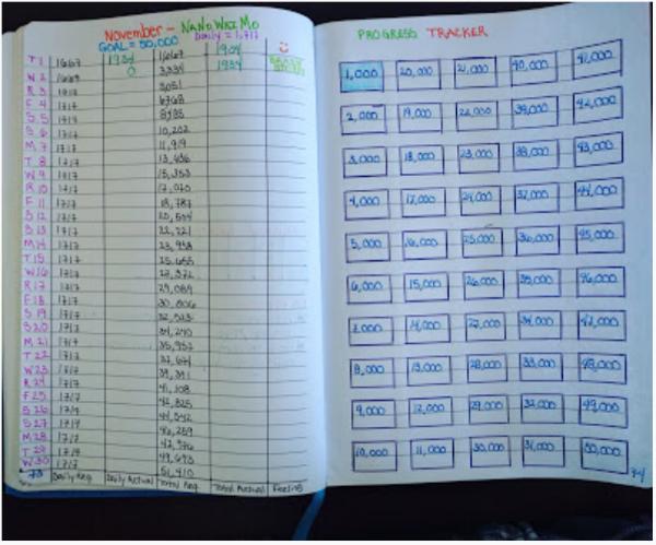 My NaNoWriMo progress chart. Hopefully, this keeps me motivated!