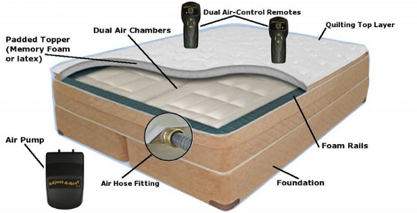 Anatomy Of A Typical Air Bed System
