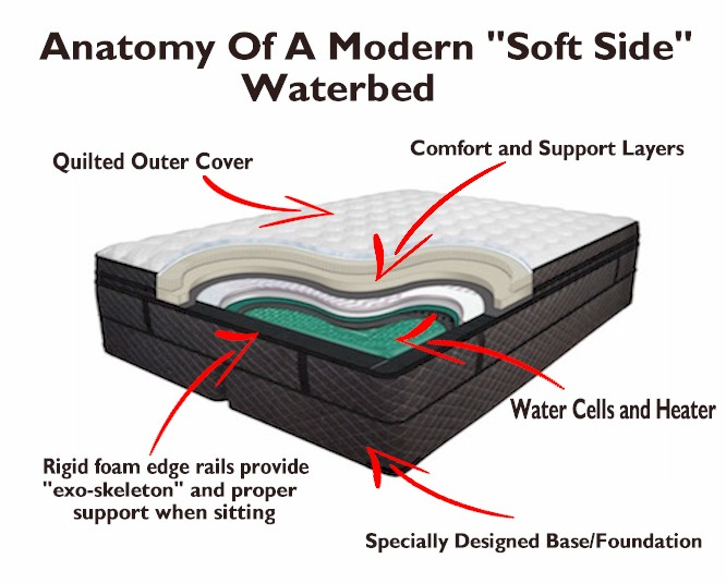 "The present day and highly modernized version of the ""soft side"" waterbed, still the only sleep surface that truly relieves pressure, uniformly cradles and even distributes the weight of a human body, and emulates the most natural form of sleep positioning...the closest we'll ever get to nature's ""womb like"" restorative sleep."