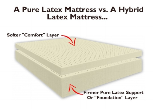 "This is the typical build for a ""pure latex"" mattress, made top to bottom with botanically derived latex. A hybrid version would incorporate synthetic polyurethane foam, and is less expensive, but you do sacrifice the wonderful ""plunging"" feel and deeply elastic and buoyant sensation offered only by a 100% latex version."