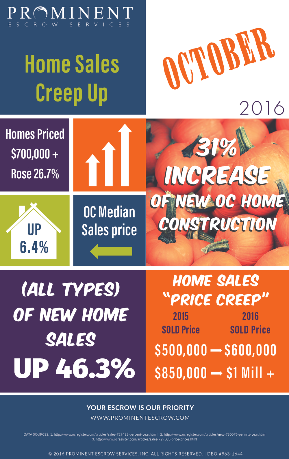 10-3-16 Home-Sales-Creep-Up-October-2016-1.png