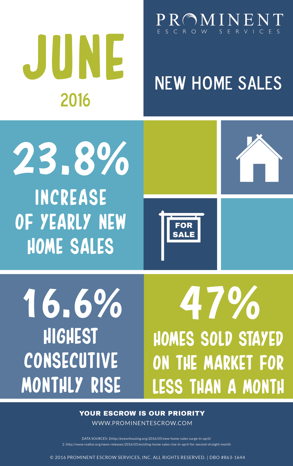 6-1-16 New-Home-Sales-are-up-June-20162.png