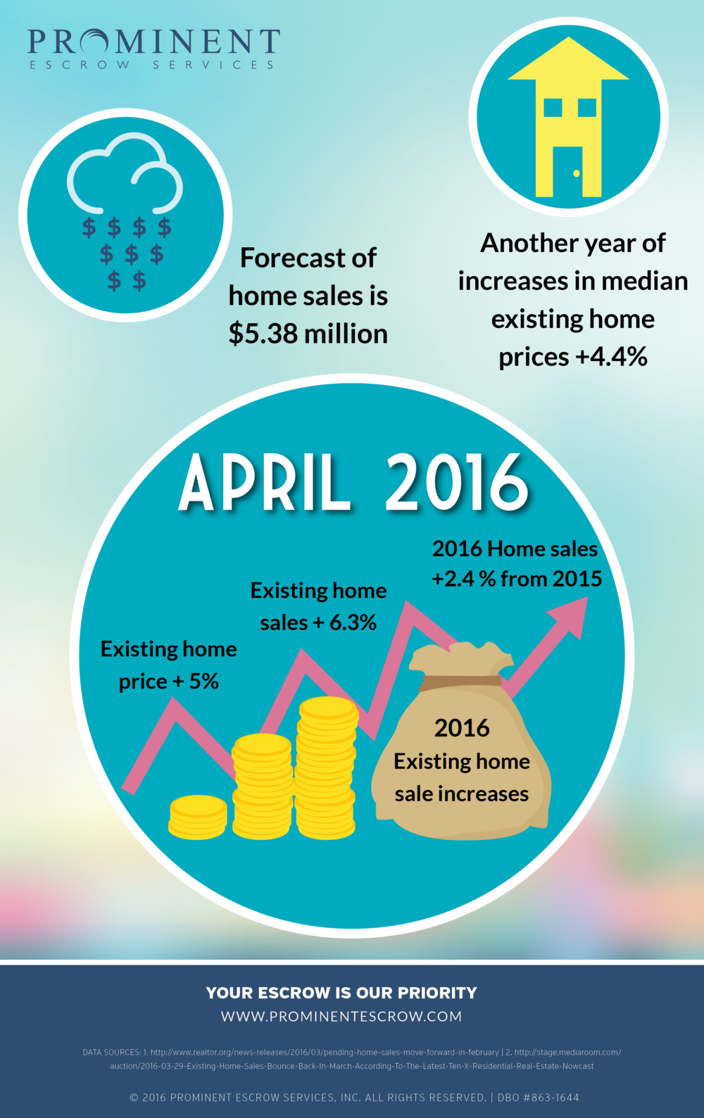 4-1-16 Another-forecast-growth-in-home-sales.png