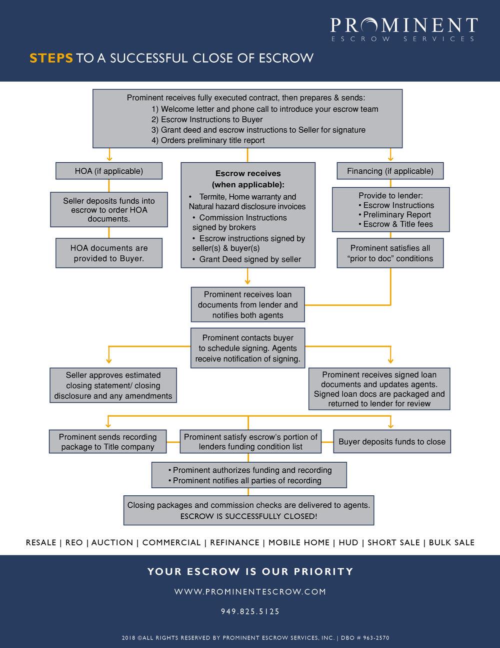 Prominent Escrow - Process Flowchart