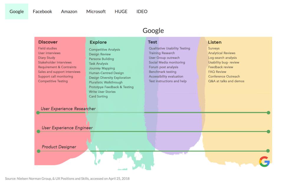 Figure: Visualization on design process across multiple companies