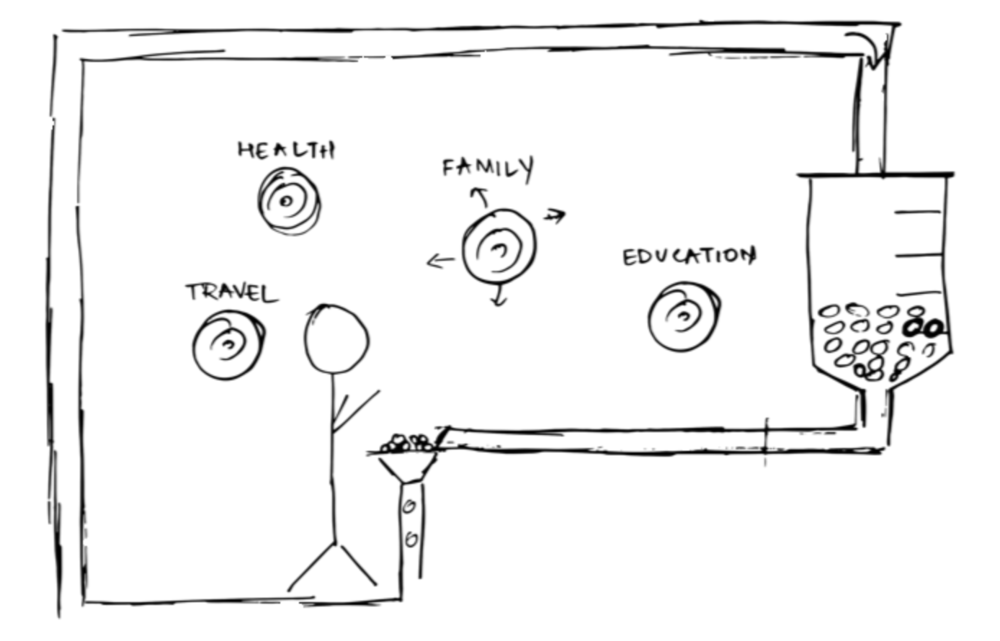 Figure: Design of the system to setup