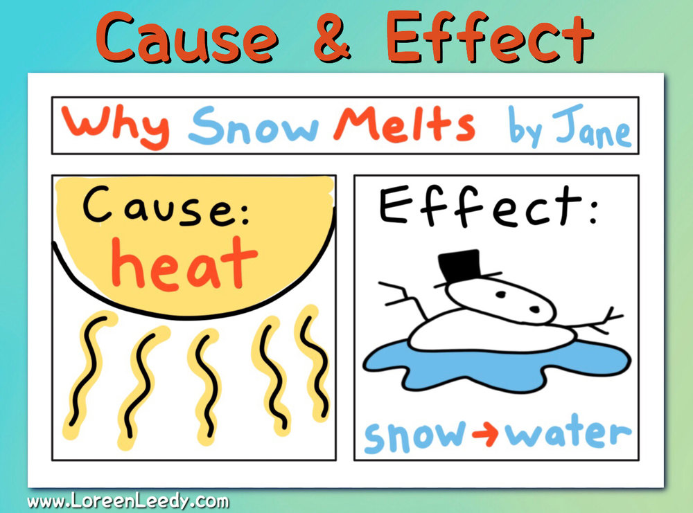 Two panels work well for 2-part concepts such as Cause and Effect