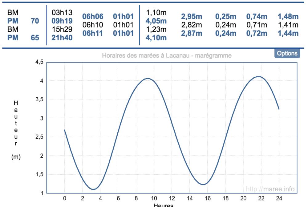 MARÉE: - La marée haute étant à 9h19, et la marée basse à 15h29, nous lançons les séries WARRIOR le matin tôt, et le format LOISIR sur le descendant, avec moins d'eau.