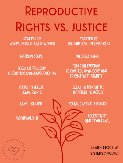 reproductive rights justice sistersong