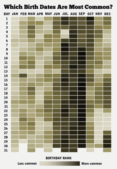 Birth date chart reposted from NPR by mommybites.