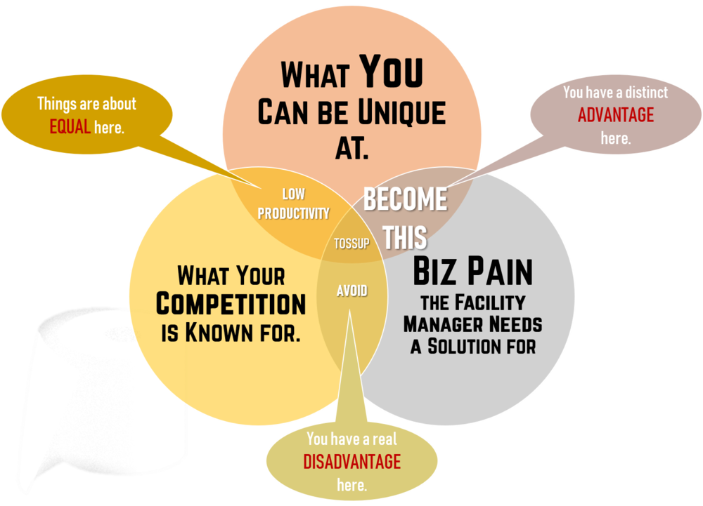 """Become the thing"" that solves a real business pain experienced by your prospects. Be what only your company can be and compete there."