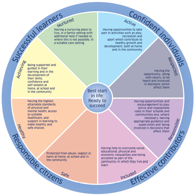 SHANARRI+-+Wellbeing+wheel+-+full+text.jpg