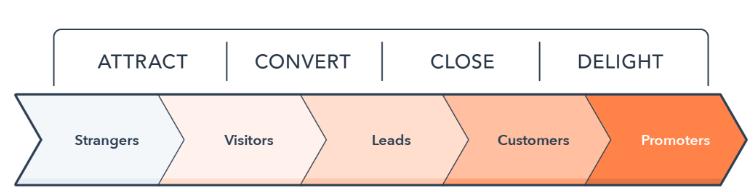 Image source:    Hubspot's Inbound methodology