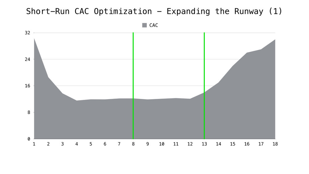Graph with an expanded run way - we used preventative measures to push the increasing CAC to a later date.