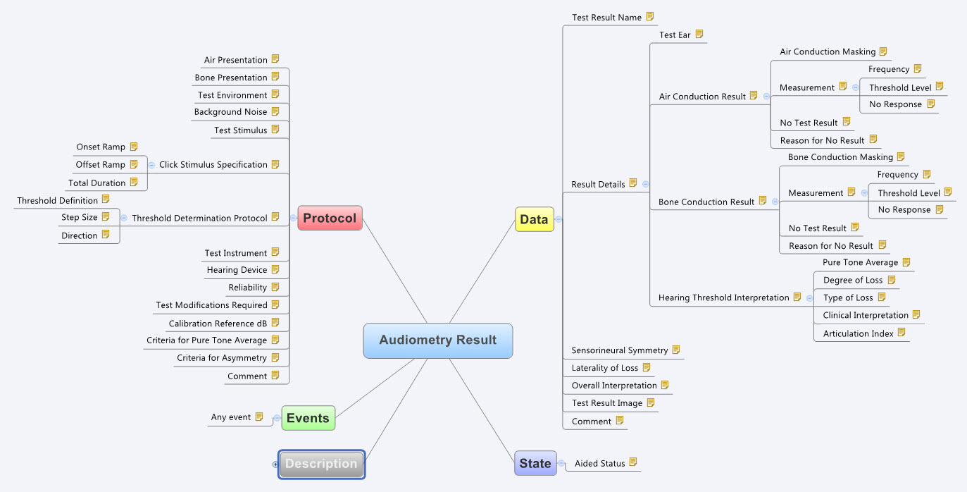 Audiometry Result Mindmap