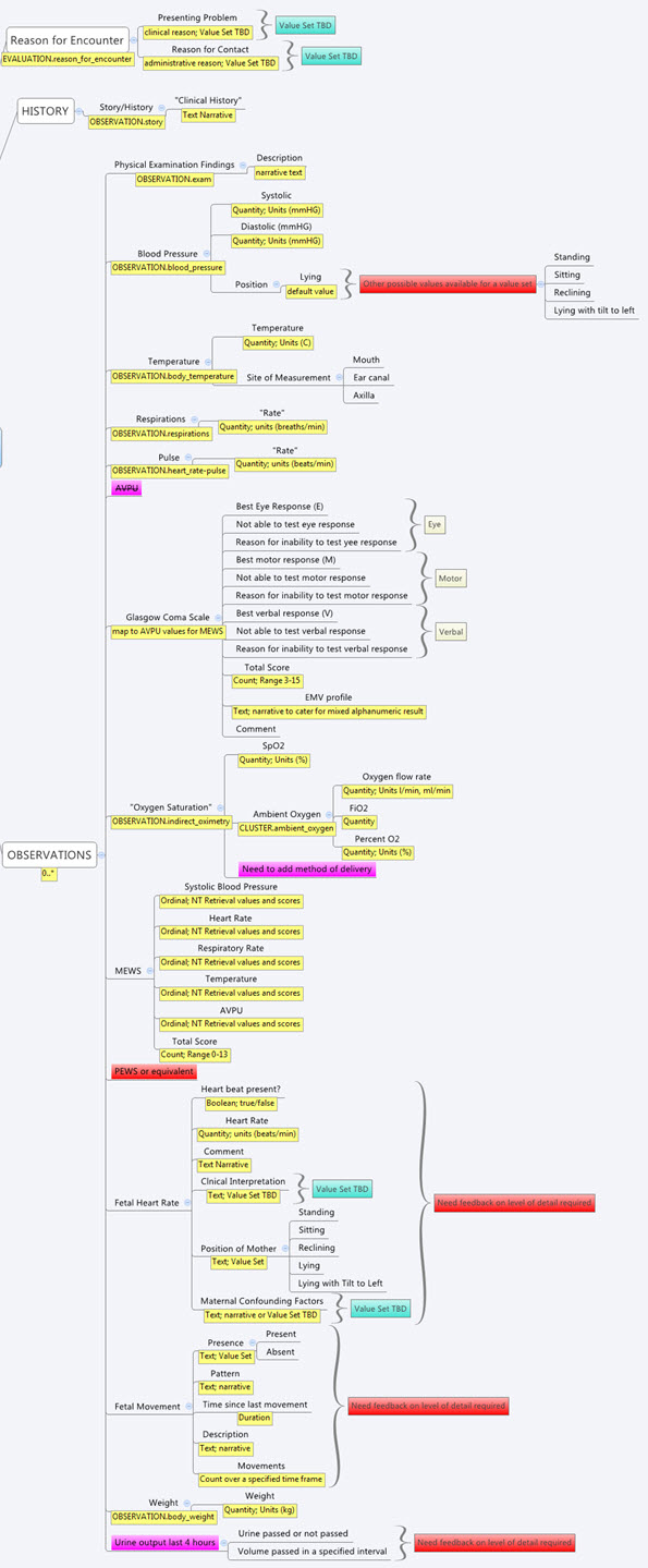 Subsection of a mind map