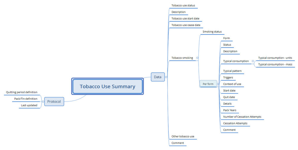 First version of the Stand-alone 'Tobacco use summary' archetype