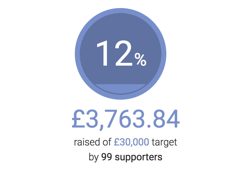 This is how far we are with fundraising for BMSTC.