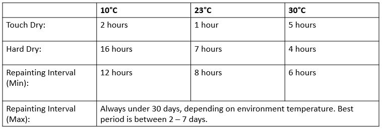 Temperature of basis material    10℃    23℃    30℃    Semi cure (1)    20 hours    9 hours    5 hours    Repainting interval (Max) (2)    14 days    10 days    7 days    Recoating for repairs    Unlimited