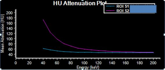 Spectral curves: Blue curve (ROI in spleen) is nearly flat. Contrast with magenta curve (ROI in liver) which goes up on lower keV consistent with iodine uptake.