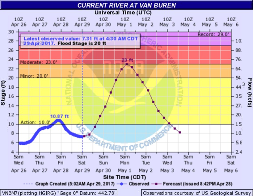 Friday Evening, the river was predicted to rise to 23 feet by Monday