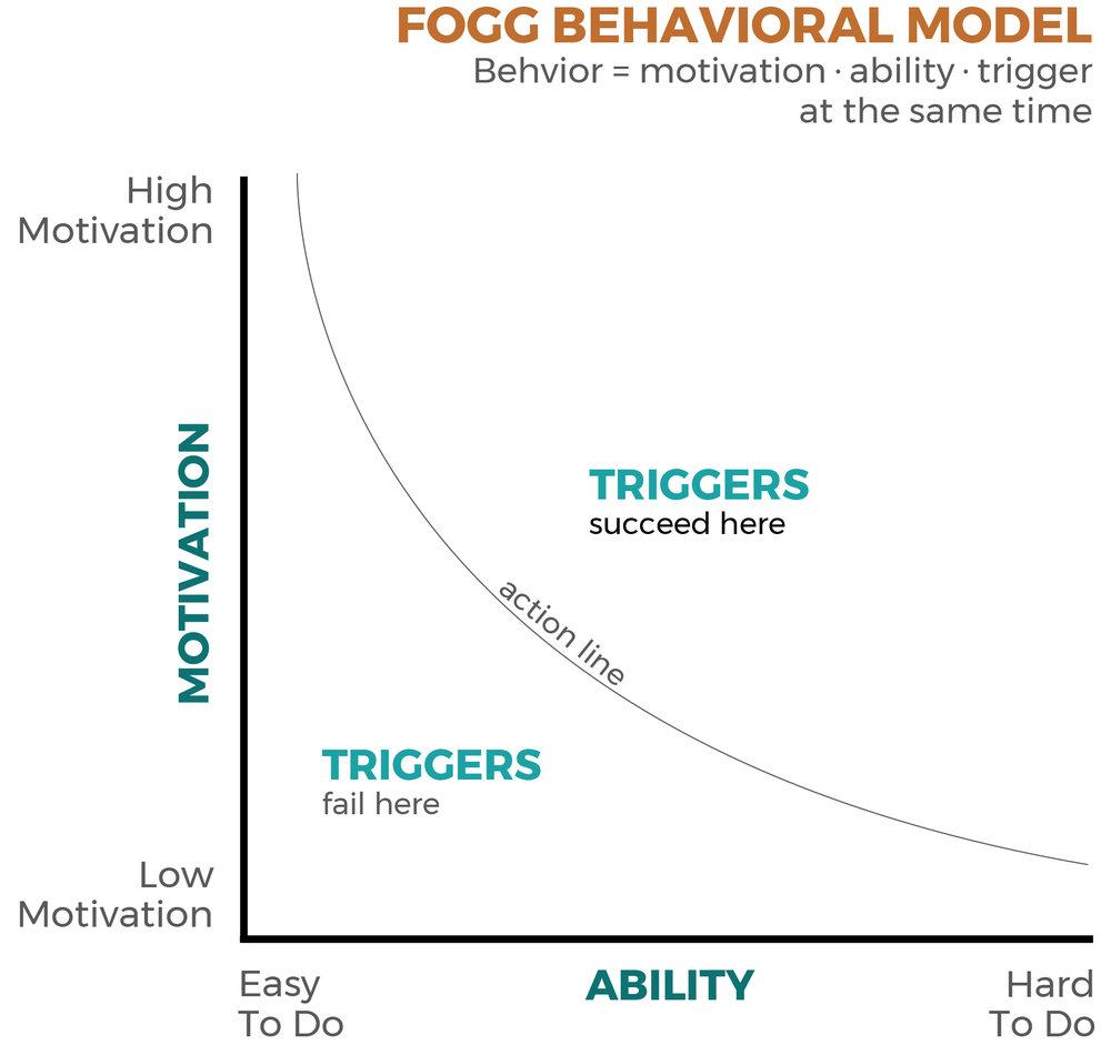 fogg_model.jpg