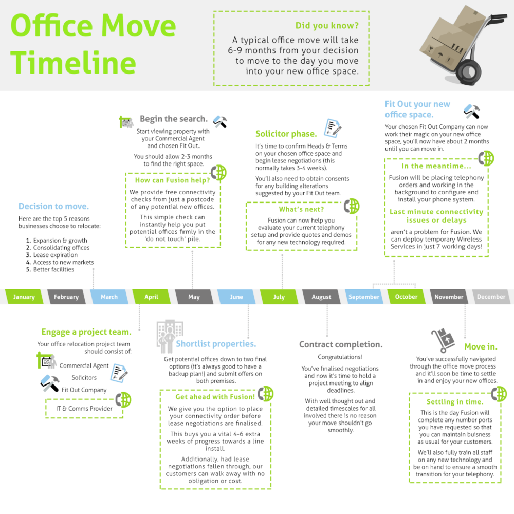 Office Relocation Timeline.png