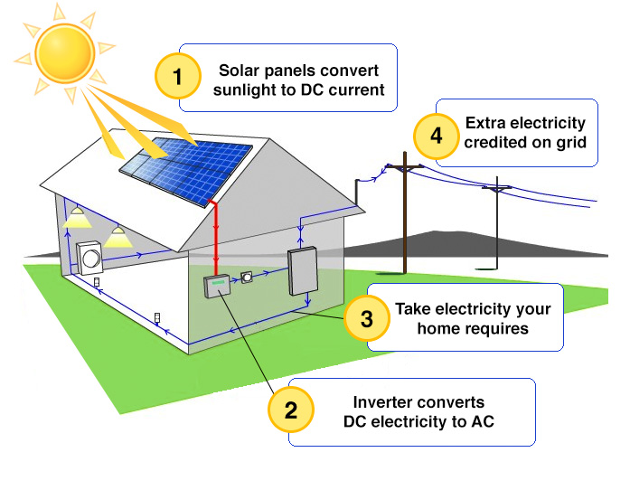 how does solar pv work.jpg