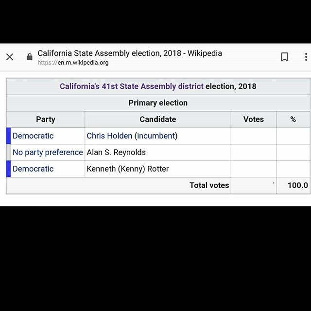 Someone update the CA primary wiki! It's real now! Don't let anyone tell you you can't make a difference and you can't accomplish your dreams. Get to work! . . #rotterforassembly #StateAssembly #YesWeCan #YesWeWill #letskeepmovingforward #campaigning #Canditank #bettertogether #persist #resist #CA #youngscrappyandhungry