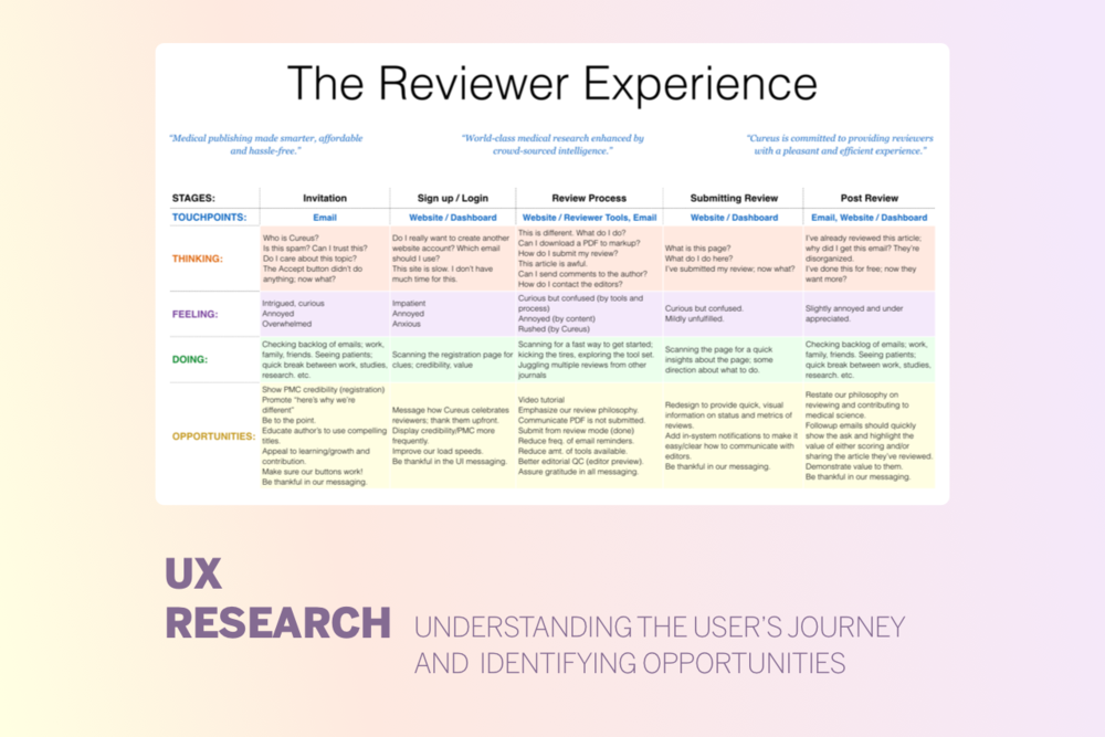 Cureus UX Reviewer Research.png