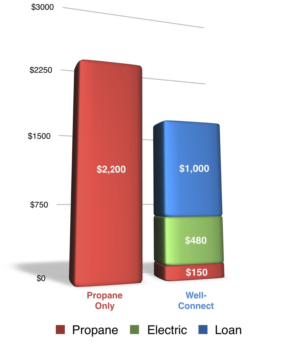 Well Connect Savings Chart with lables.jpg