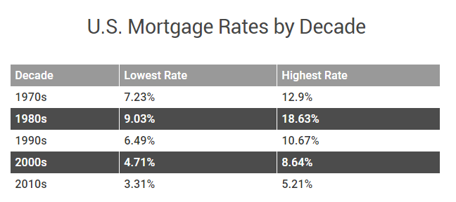 Mortgage Rates Chart.PNG