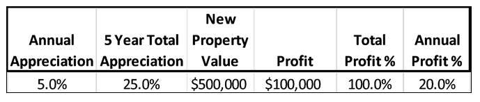 When the value of the property went up 25%, the profit on the original $100,000 investment doubled.