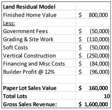 LandResidualModelChart.png