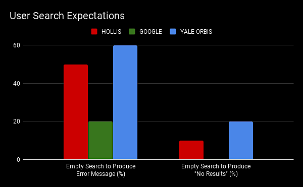 User Search Expectations.png